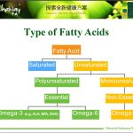 types of fatty acids
